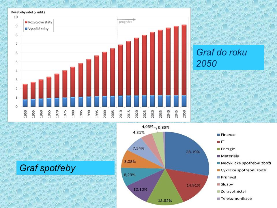 Graf do roku 2050 Graf spotřeby