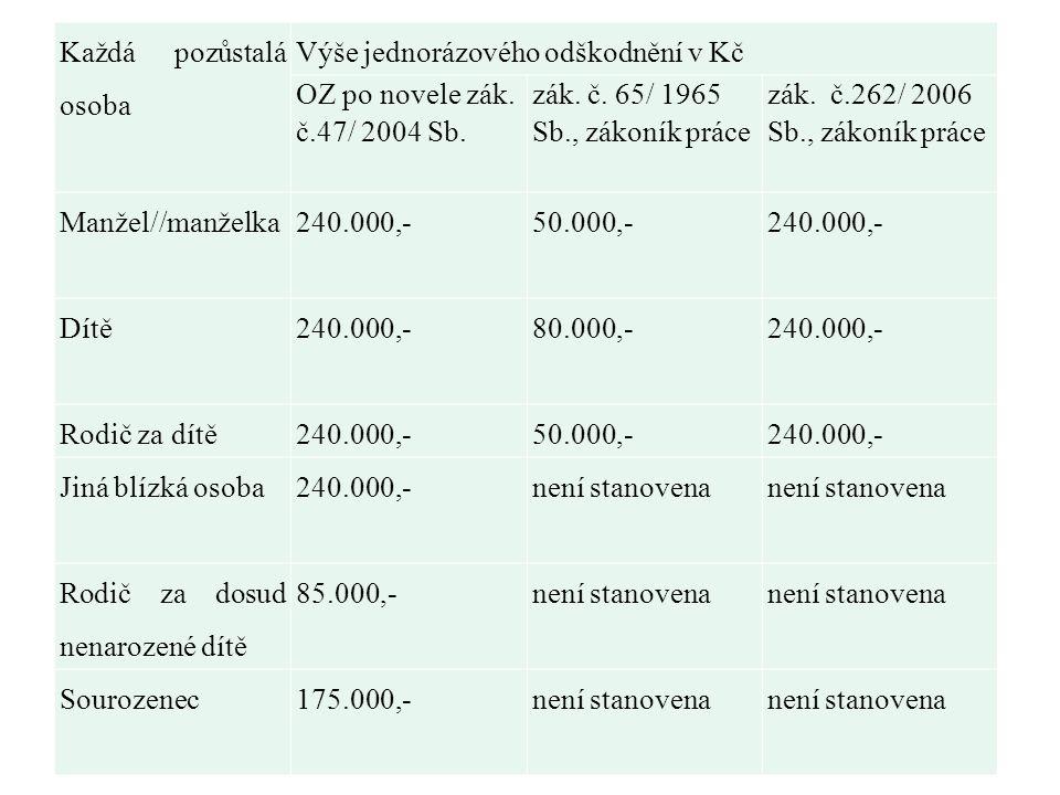 Každá pozůstalá osoba Výše jednorázového odškodnění v Kč. OZ po novele zák. č.47/ 2004 Sb. zák. č. 65/ 1965 Sb., zákoník práce.