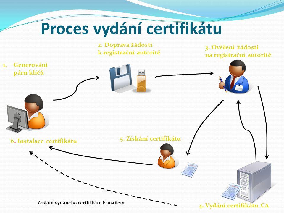 Proces vydání certifikátu