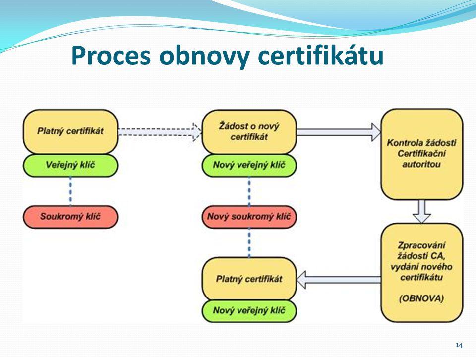 Proces obnovy certifikátu
