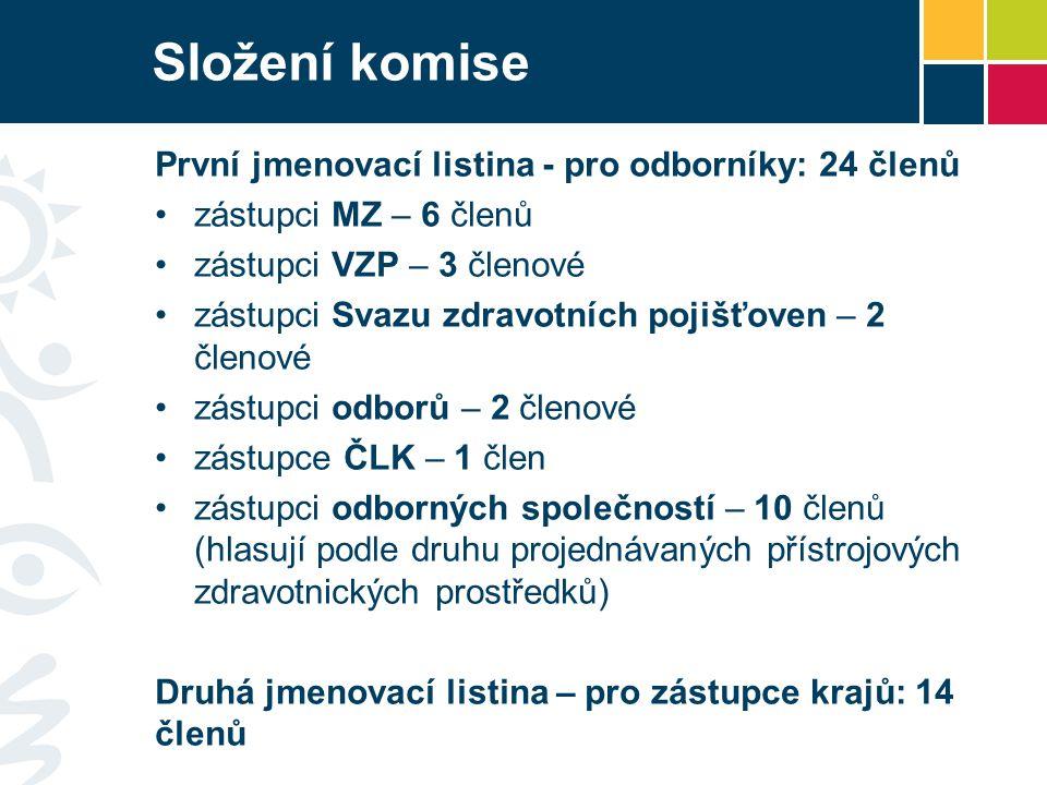 Složení komise První jmenovací listina - pro odborníky: 24 členů