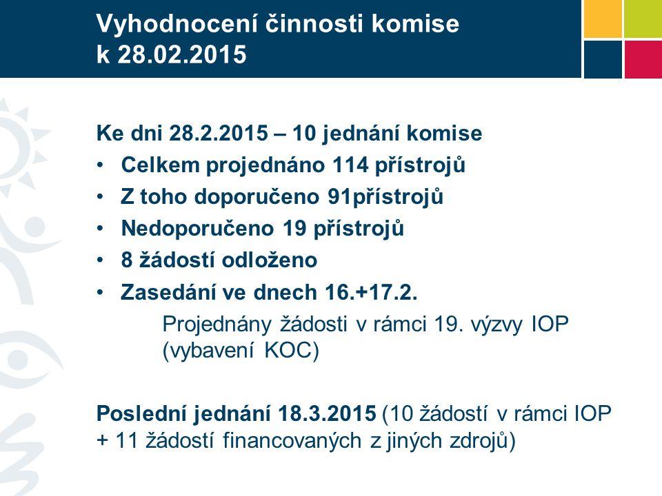 Vyhodnocení činnosti komise k 28.02.2015