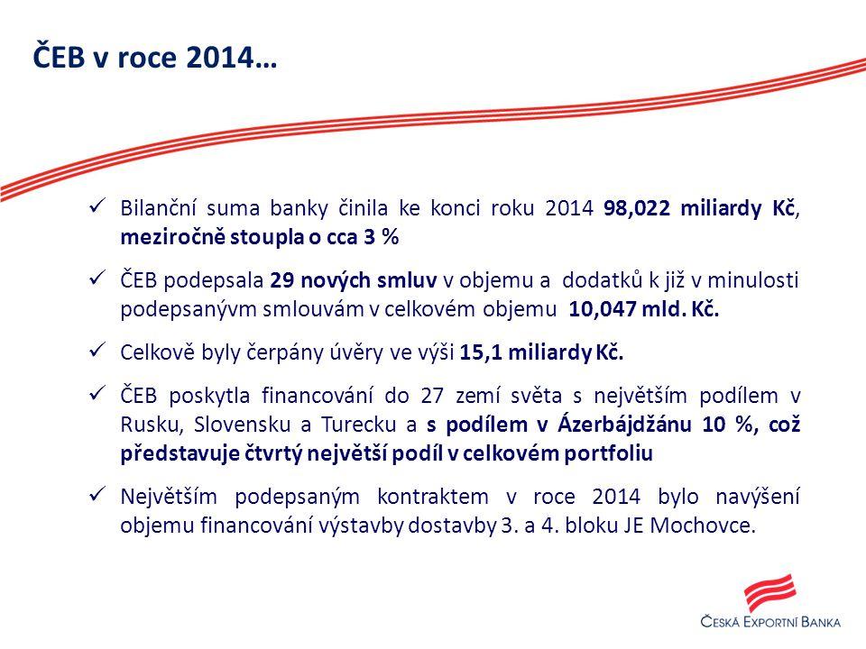 ČEB v roce 2014… Bilanční suma banky činila ke konci roku 2014 98,022 miliardy Kč, meziročně stoupla o cca 3 %