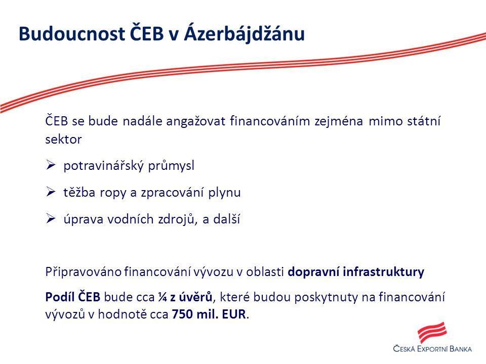 Budoucnost ČEB v Ázerbájdžánu