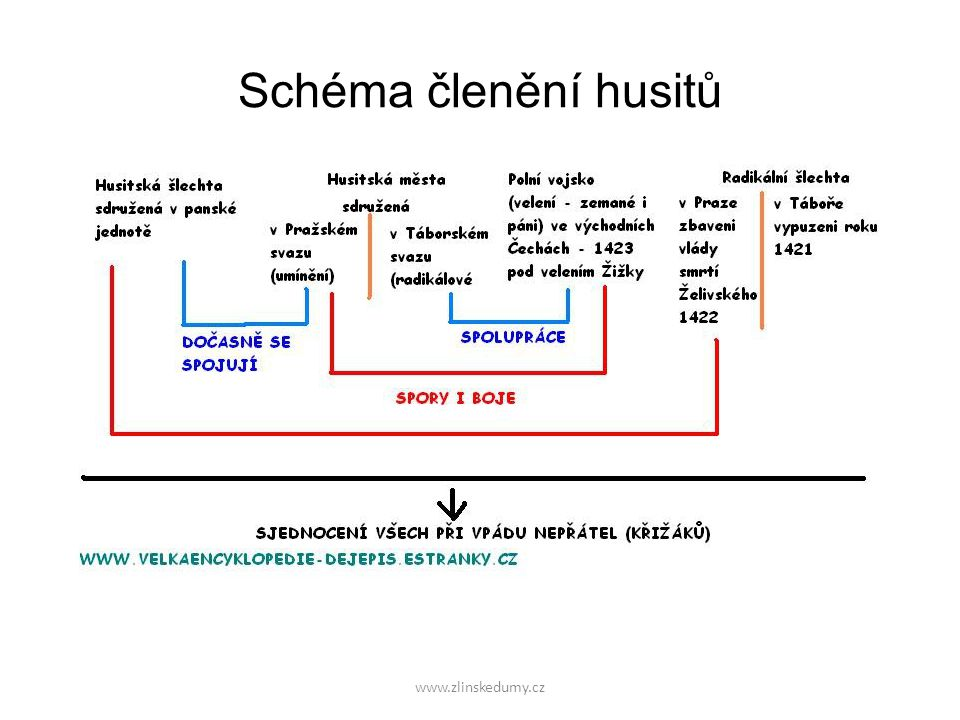 Schéma členění husitů www.zlinskedumy.cz