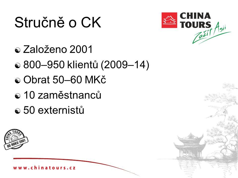 Stručně o CK Založeno 2001 800–950 klientů (2009–14) Obrat 50–60 MKč