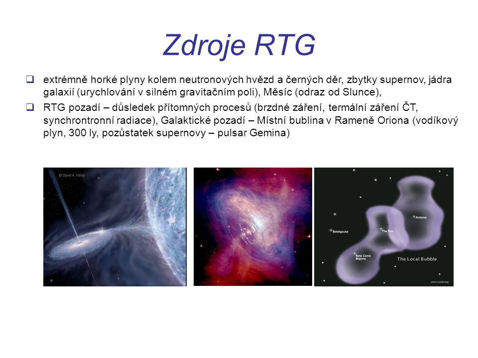 Zdroje RTG