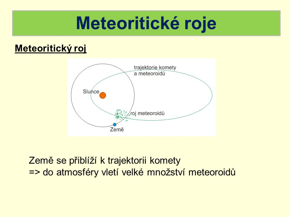 Meteoritické roje Meteoritický roj
