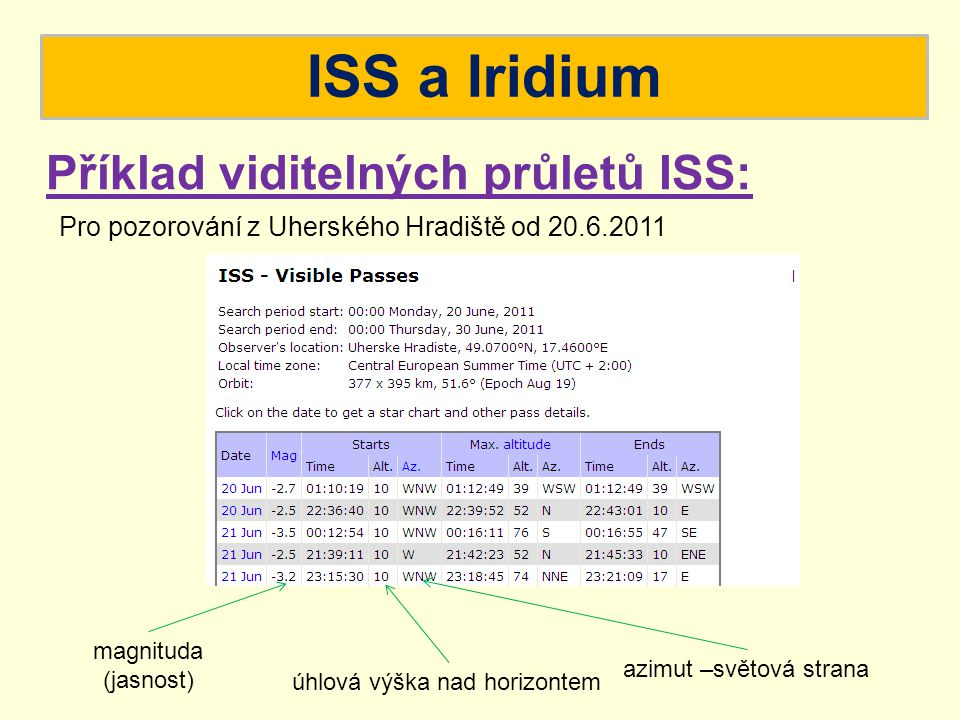 ISS a Iridium Příklad viditelných průletů ISS: