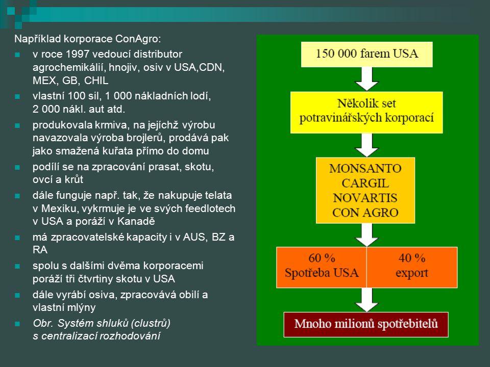 Například korporace ConAgro: