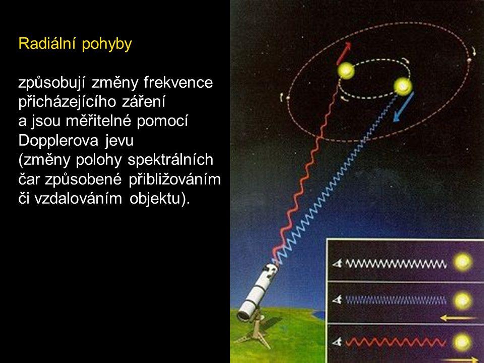 Radiální pohyby způsobují změny frekvence. přicházejícího záření. a jsou měřitelné pomocí. Dopplerova jevu.
