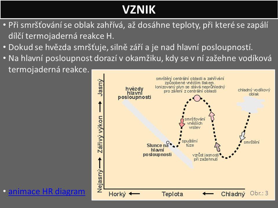 VZNIK Při smršťování se oblak zahřívá, až dosáhne teploty, při které se zapálí dílčí termojaderná reakce H.