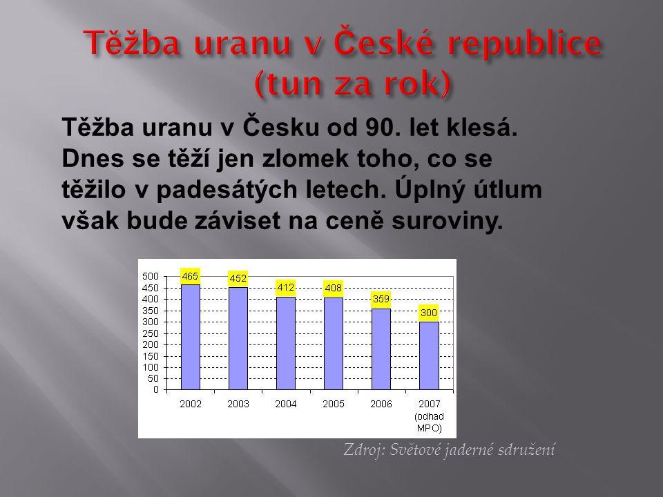 Těžba uranu v České republice (tun za rok)