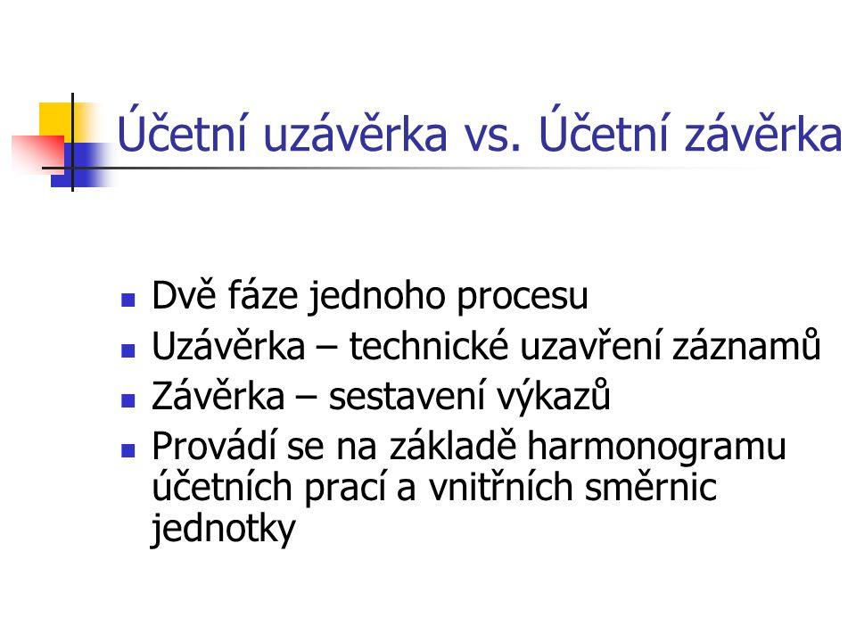 Účetní uzávěrka vs. Účetní závěrka