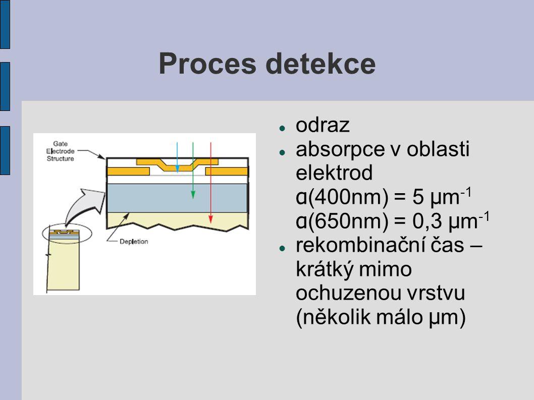 Proces detekce odraz. absorpce v oblasti elektrod α(400nm) = 5 μm-1 α(650nm) = 0,3 μm-1.
