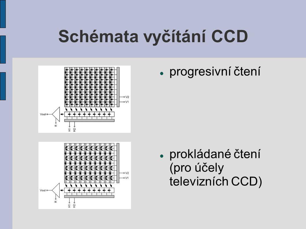 Schémata vyčítání CCD progresivní čtení