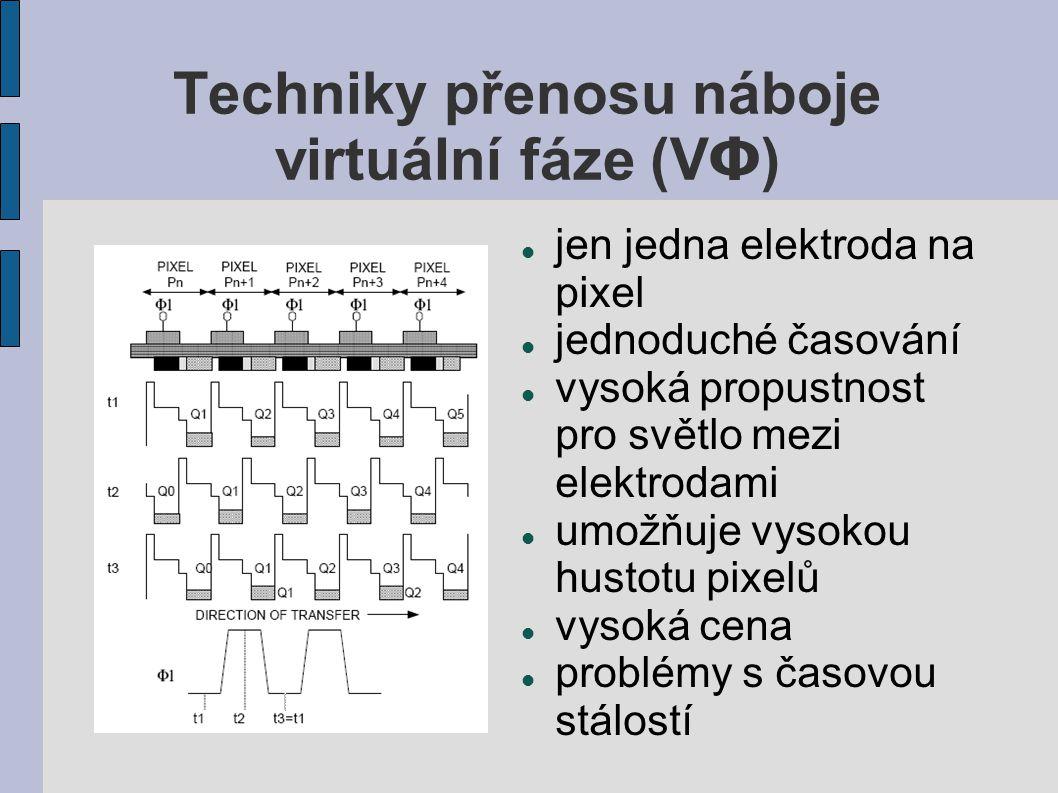 Techniky přenosu náboje virtuální fáze (VΦ)
