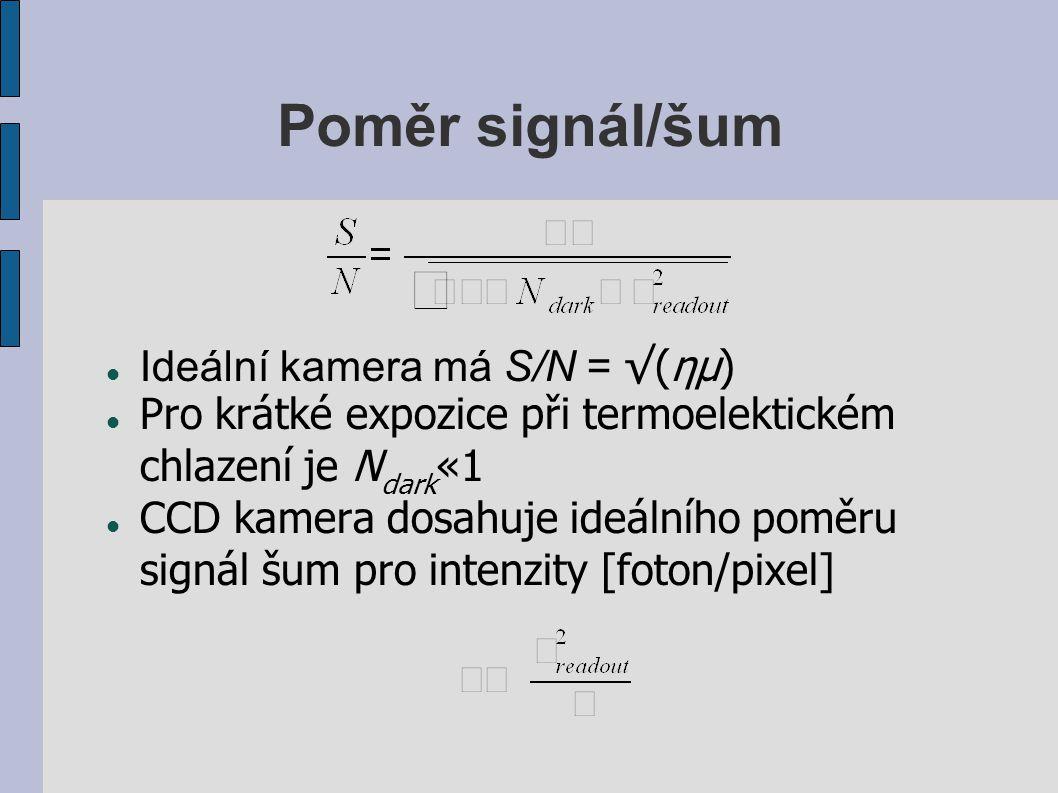 Poměr signál/šum Ideální kamera má S/N = √(ημ)