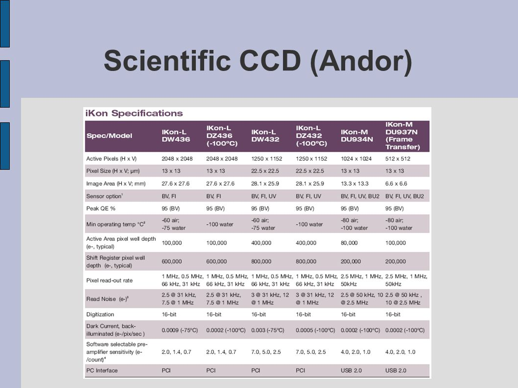 Scientific CCD (Andor)