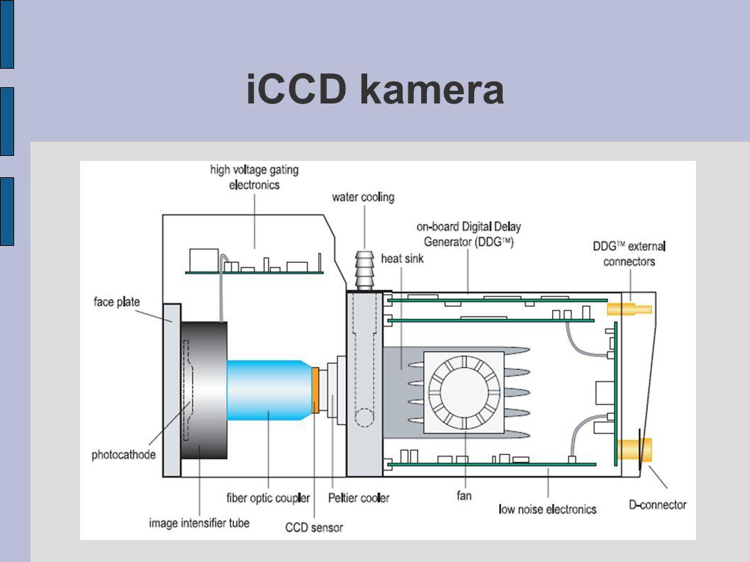iCCD kamera