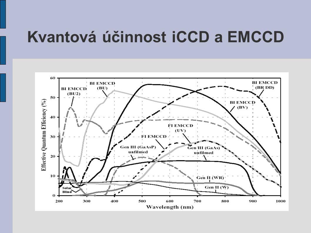 Kvantová účinnost iCCD a EMCCD