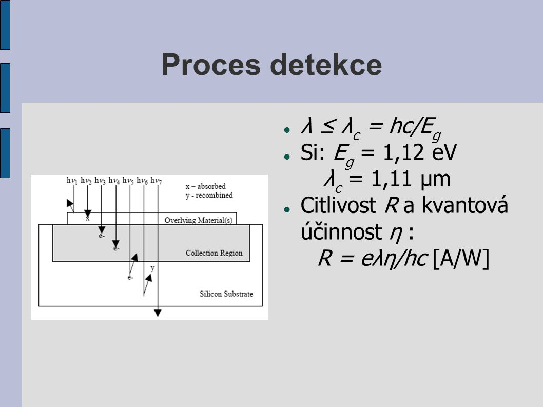 Proces detekce λ ≤ λc = hc/Eg Si: Eg = 1,12 eV λc = 1,11 μm