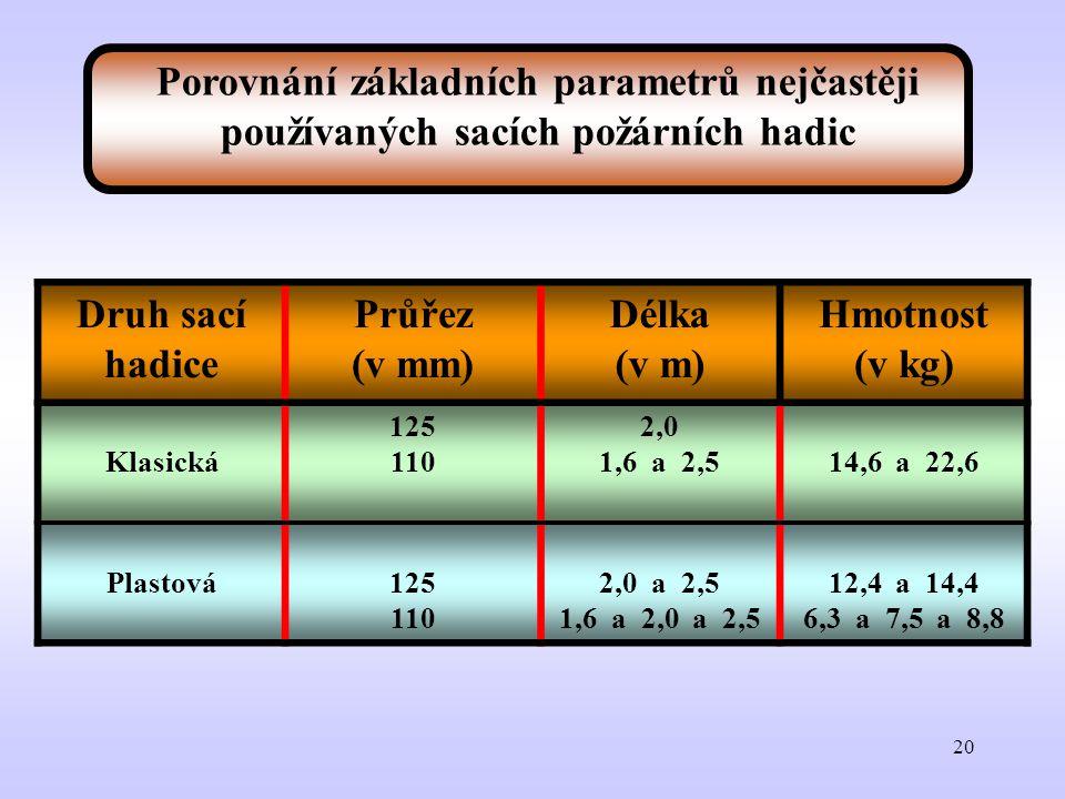 Porovnání základních parametrů nejčastěji používaných sacích požárních hadic