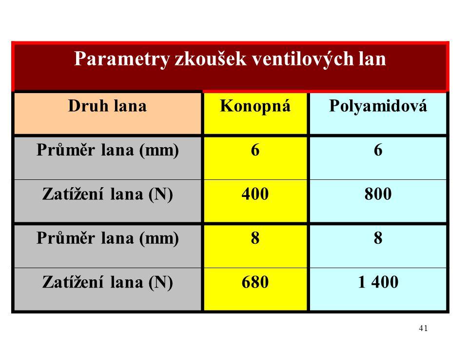 Parametry zkoušek ventilových lan