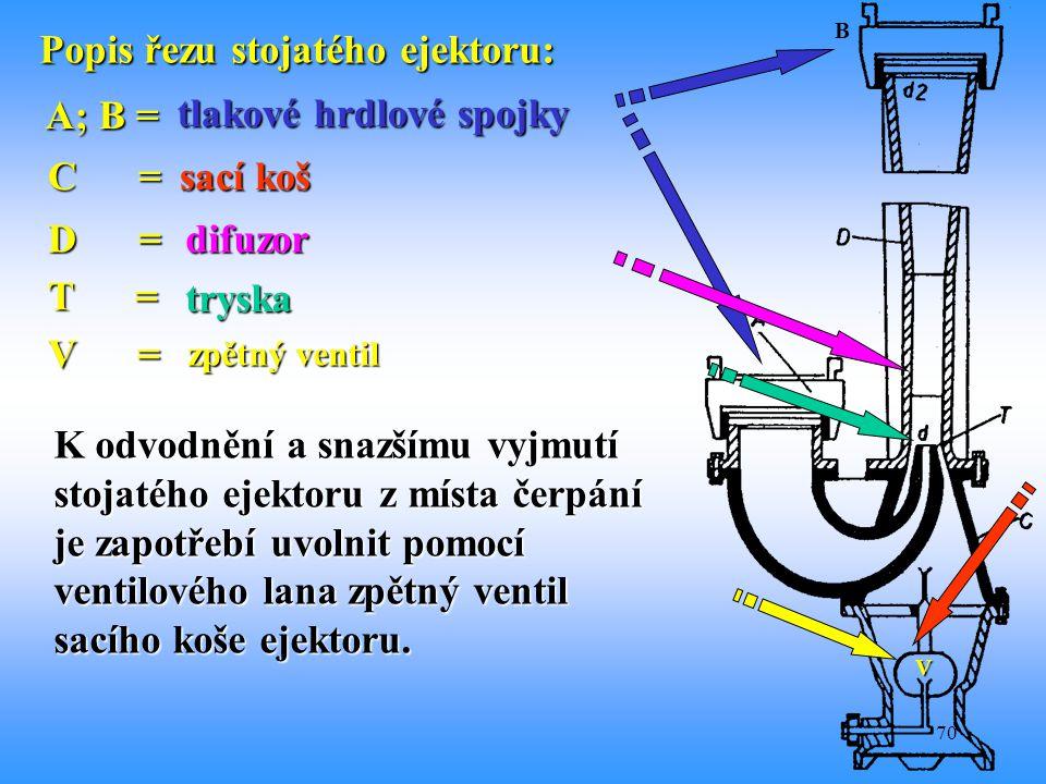 Popis řezu stojatého ejektoru: