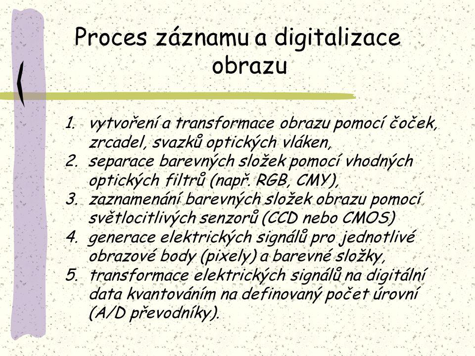 Proces záznamu a digitalizace obrazu