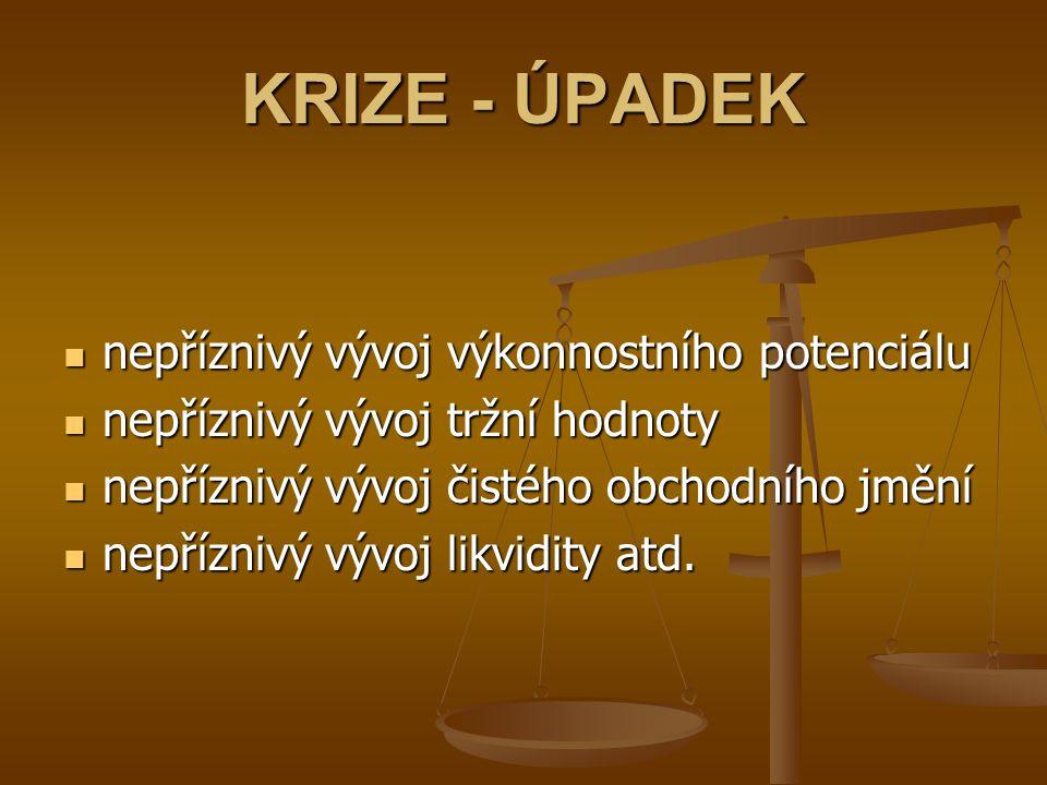 KRIZE - ÚPADEK nepříznivý vývoj výkonnostního potenciálu