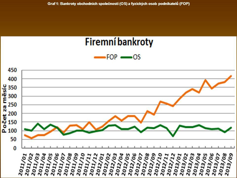 Graf 1: Bankroty obchodních společností (OS) a fyzických osob podnikatelů (FOP)