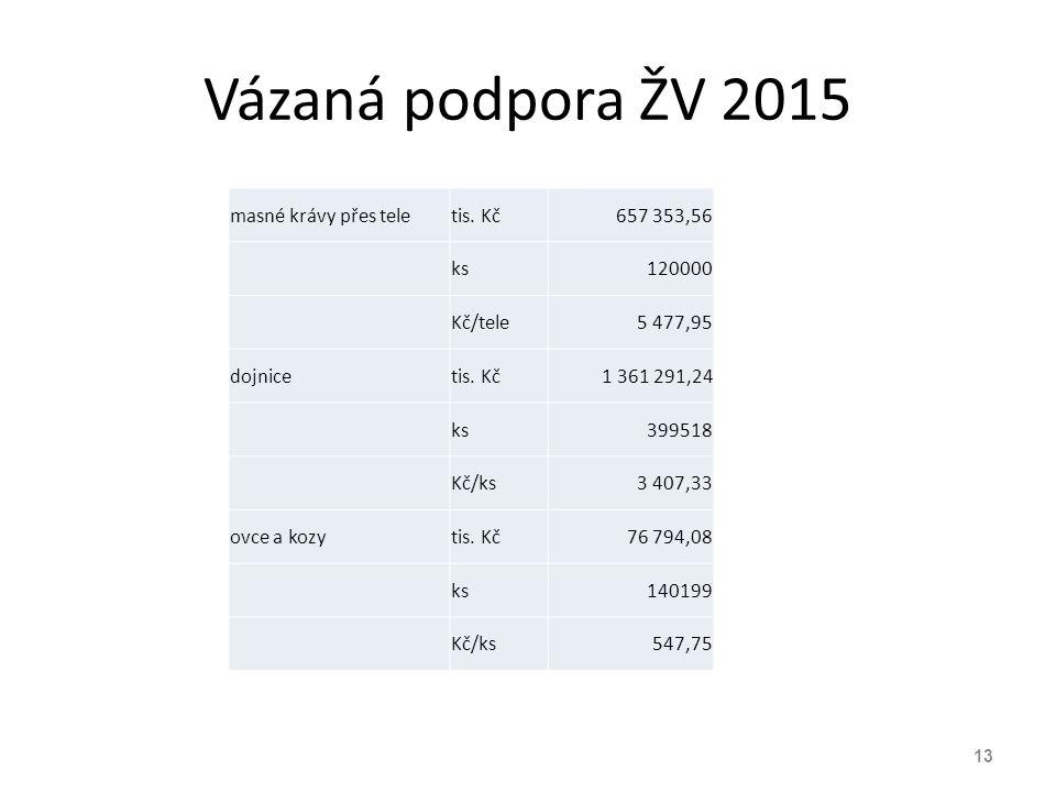 Vázaná podpora ŽV 2015 masné krávy přes tele tis. Kč 657 353,56 ks