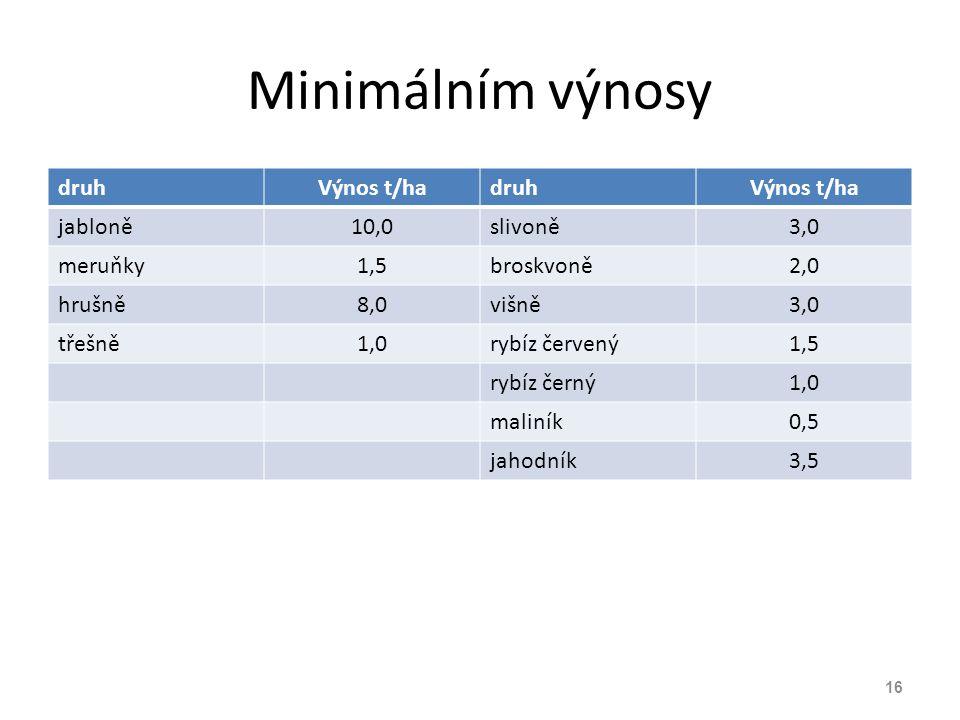 Minimálním výnosy druh Výnos t/ha jabloně 10,0 slivoně 3,0 meruňky 1,5