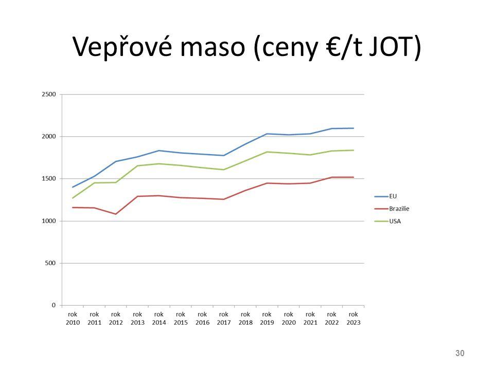 Vepřové maso (ceny €/t JOT)