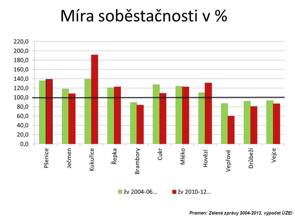 Míra soběstačnosti v % Pramen: Zelené zprávy 2004-2013, výpočet ÚZEI