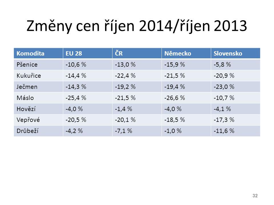 Změny cen říjen 2014/říjen 2013 Komodita EU 28 ČR Německo Slovensko