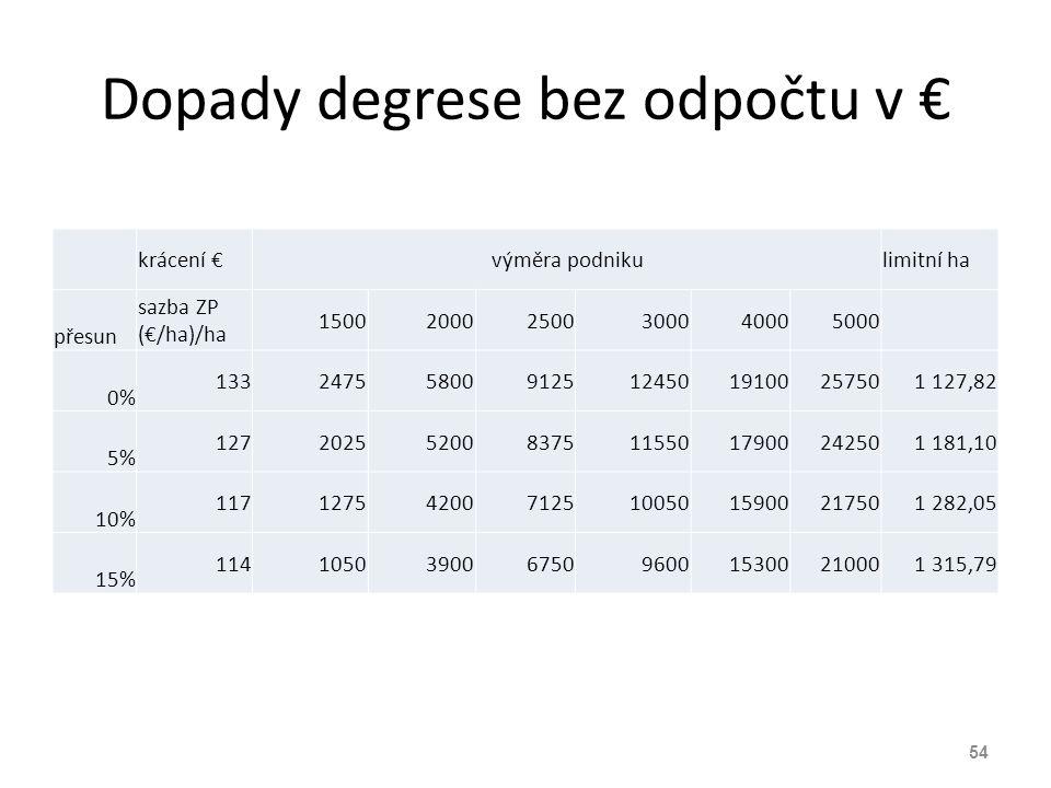 Dopady degrese bez odpočtu v €