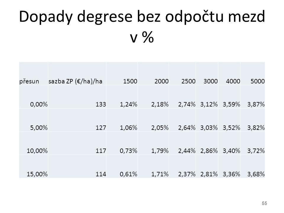 Dopady degrese bez odpočtu mezd v %