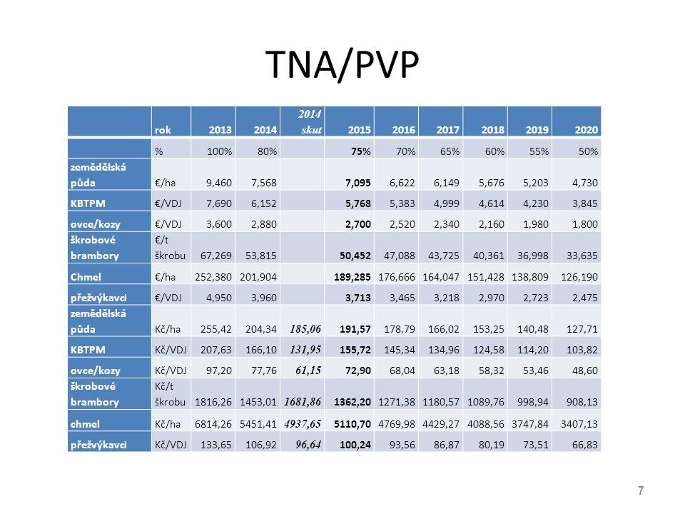 TNA/PVP rok. 2013. 2014. 2014 skut. 2015. 2016. 2017. 2018. 2019. 2020. % 100% 80% 75%