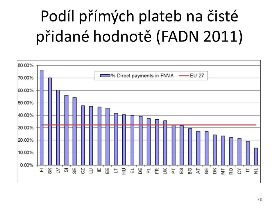 Podíl přímých plateb na čisté přidané hodnotě (FADN 2011)