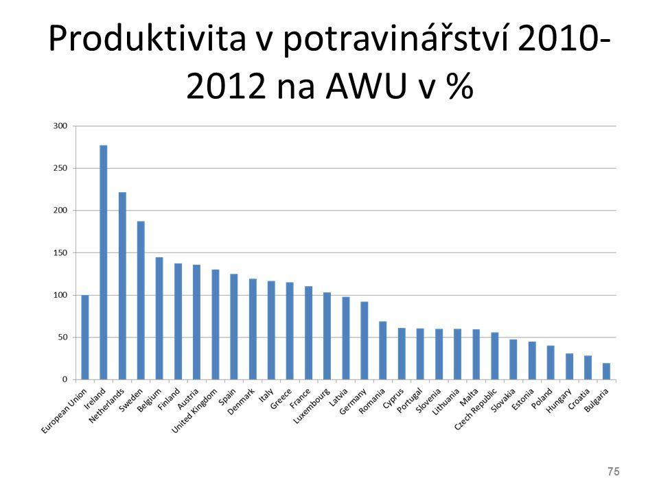 Produktivita v potravinářství 2010-2012 na AWU v %