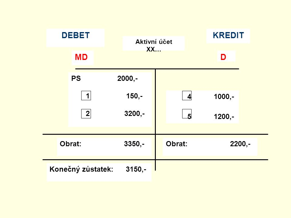 MD D DEBET KREDIT PS 2000,- 1 150,- 2 3200,- 4 1000,- 5 1200,-