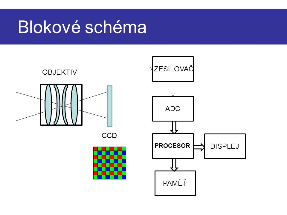 Blokové schéma zesilovač ZESILOVAČ OBJEKTIV ADC CCD DISPLEJ PAMĚŤ