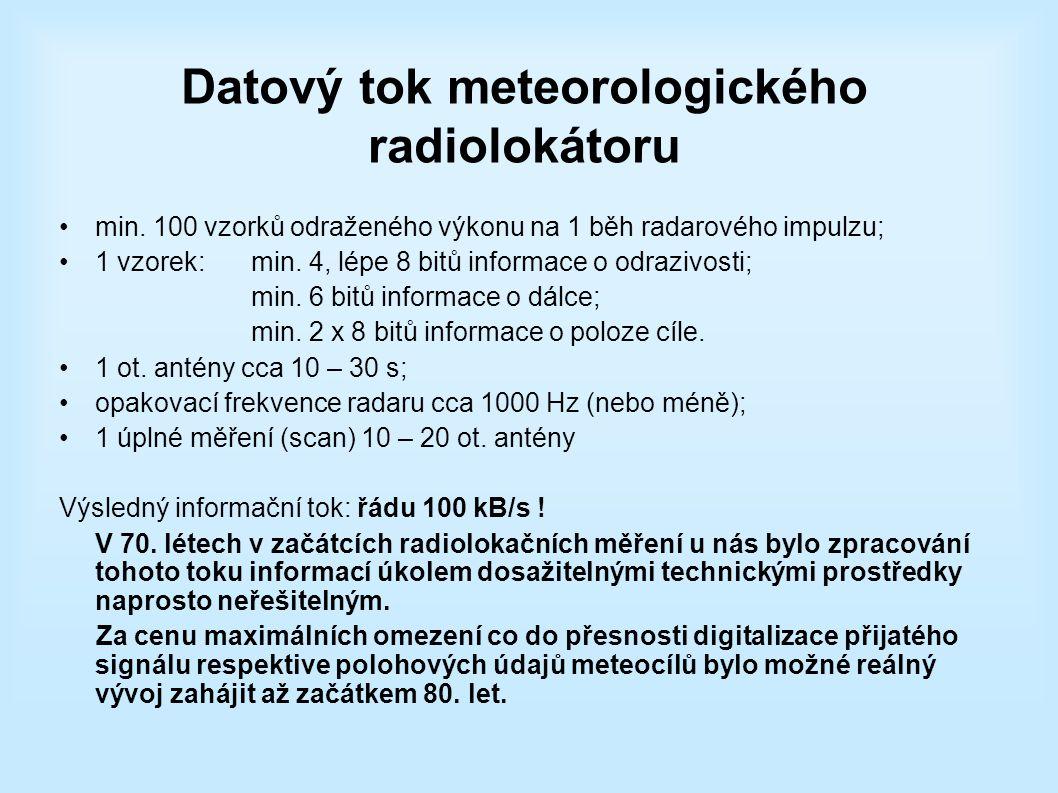 Datový tok meteorologického radiolokátoru