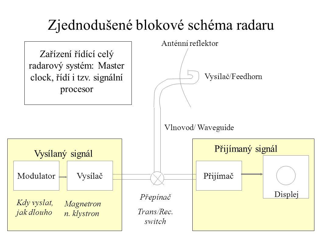Zjednodušené blokové schéma radaru
