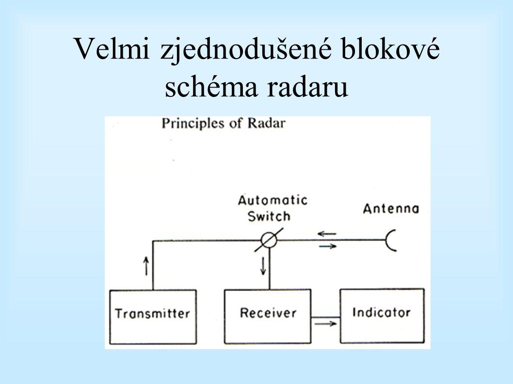 Velmi zjednodušené blokové schéma radaru