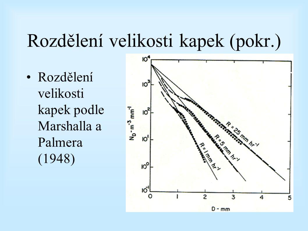Rozdělení velikosti kapek (pokr.)