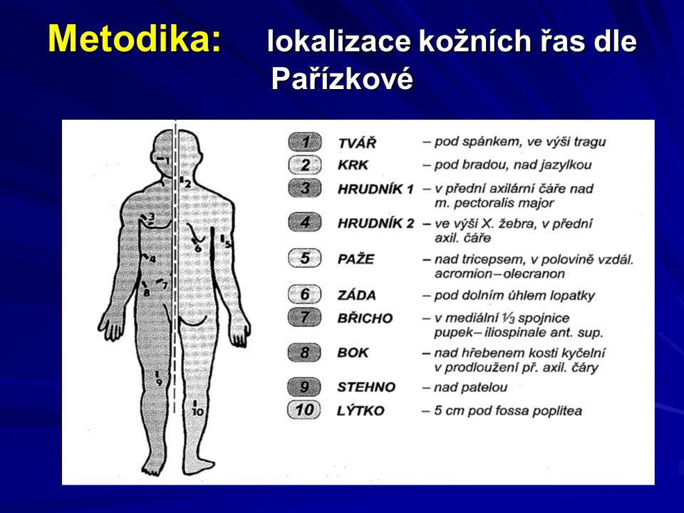 Metodika: lokalizace kožních řas dle Pařízkové