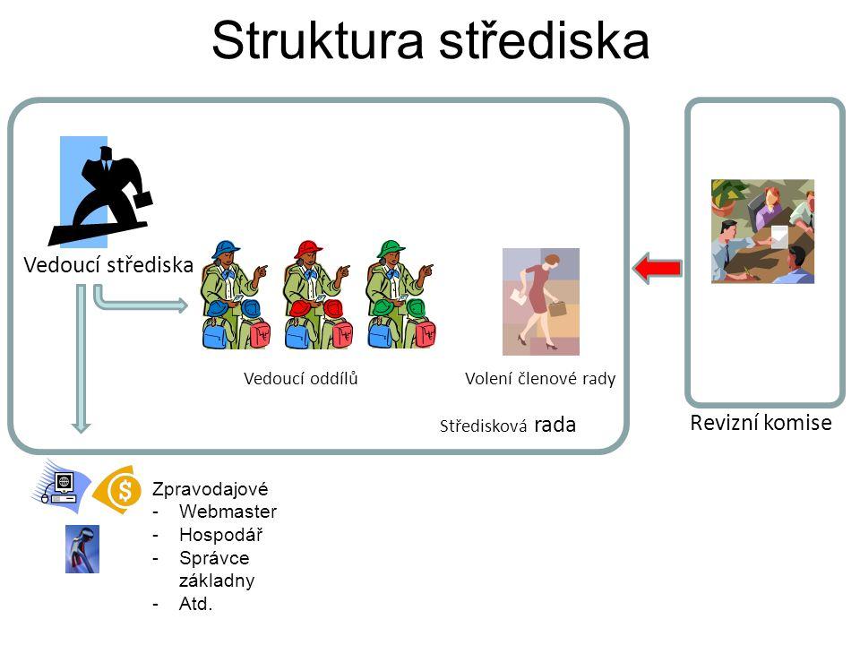Struktura střediska Vedoucí střediska Revizní komise Vedoucí oddílů